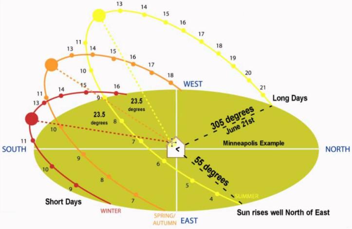 Xác định hướng và góc đặt tấm pin năng lượng Mặt Trời