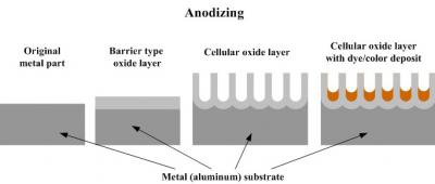 Nhôm Anodized là gì? những điều cần biết về nhôm Anodized